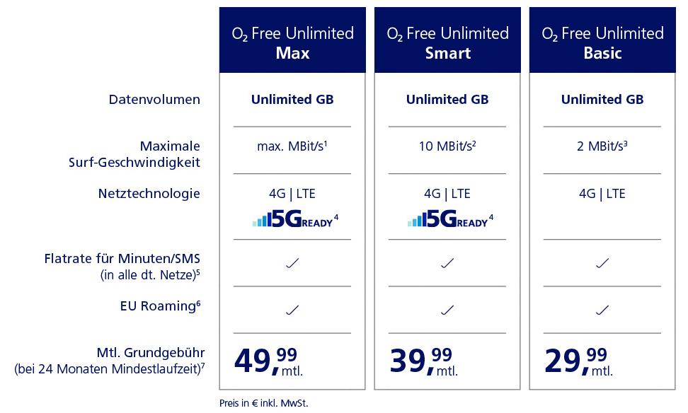 O2 Unlimited -Tarife Smartphone Datenvolumen