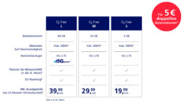 O2 Unlimited -Tarife Smartphone Datenvolumen